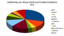 elecciones-2014-graficos-2