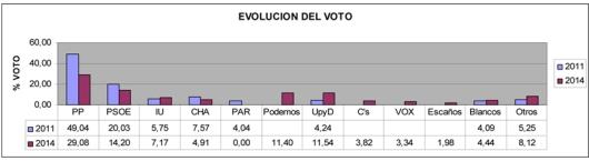 elecciones-2014-graficos